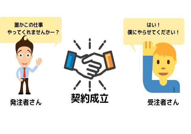 Webライター未経験の初心者が副業で月1万円稼ぐ手順