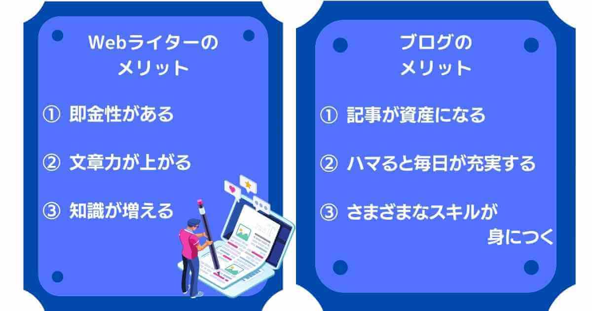 Webライターとブログのメリットを比較