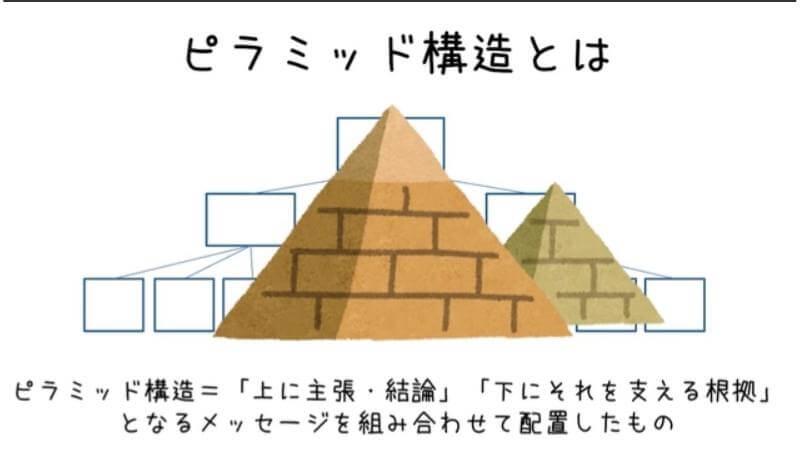 グロービス学び放題の「ピラミッド構造」の動画のスクショ