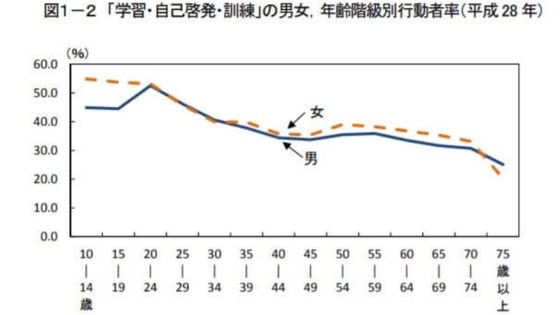 平成28年社会生活基本調査の勉強している人のグラフ